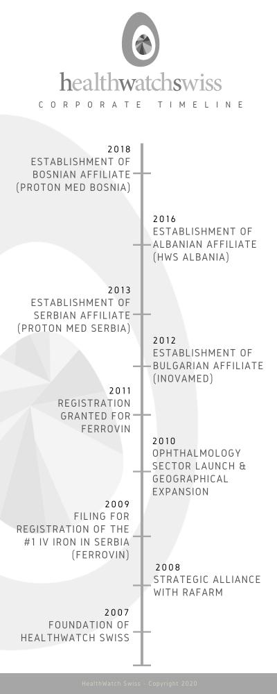 HWS Timeline